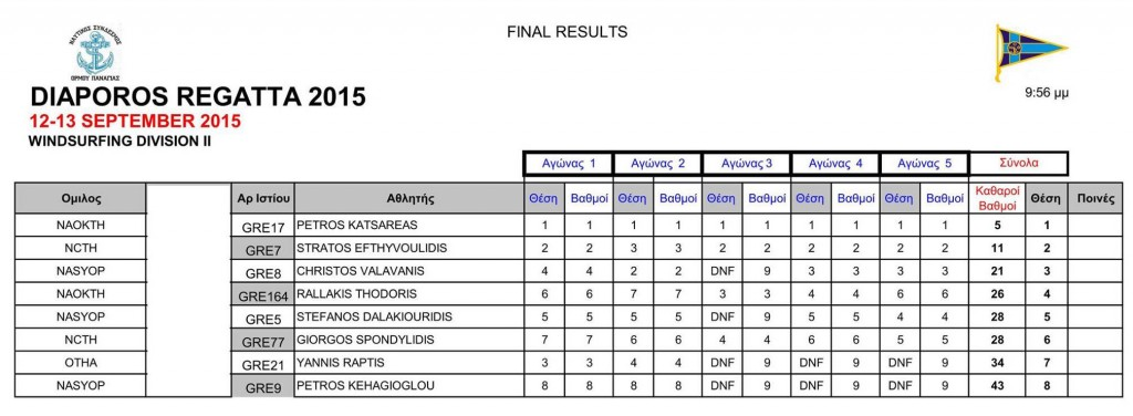 Diaporos regatta 2015 results